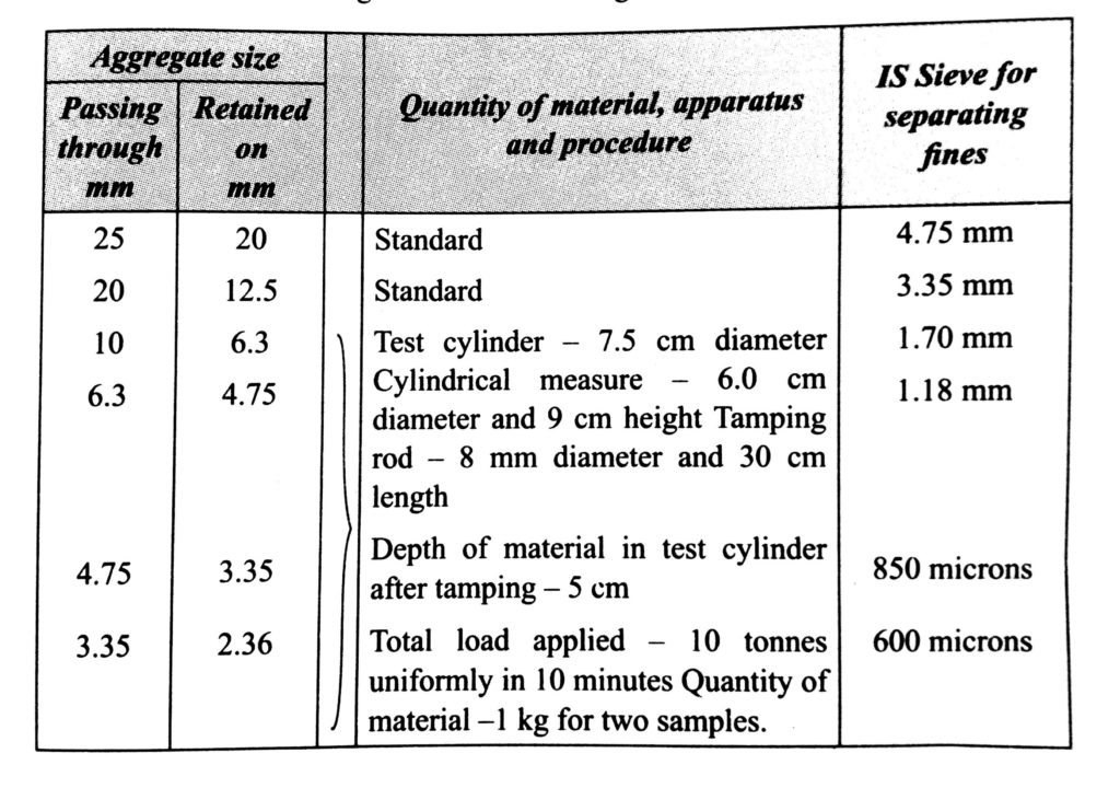 Specification of size of Aggregates