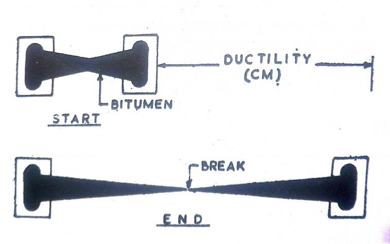 Ductility test of bitumen