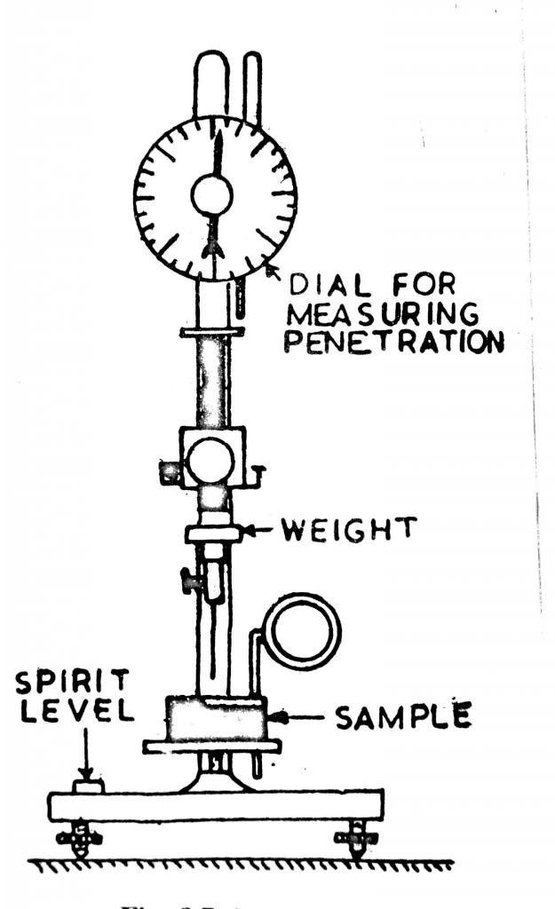 Penetartion test – Penetrometer