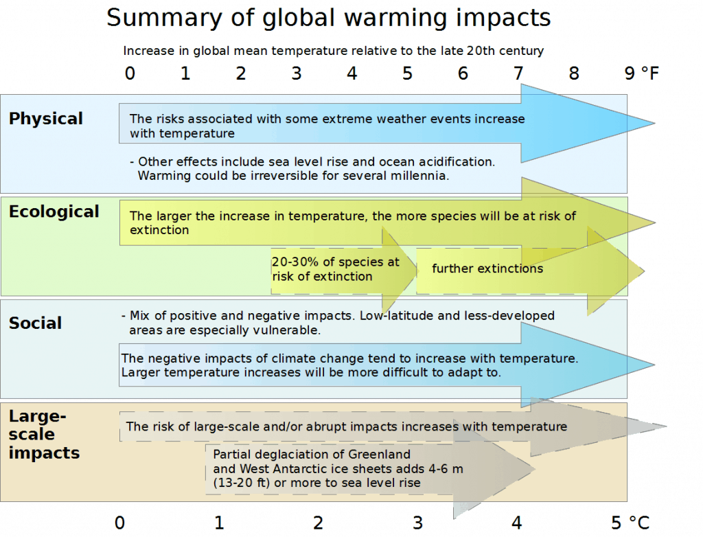 Effects_of_global_warming