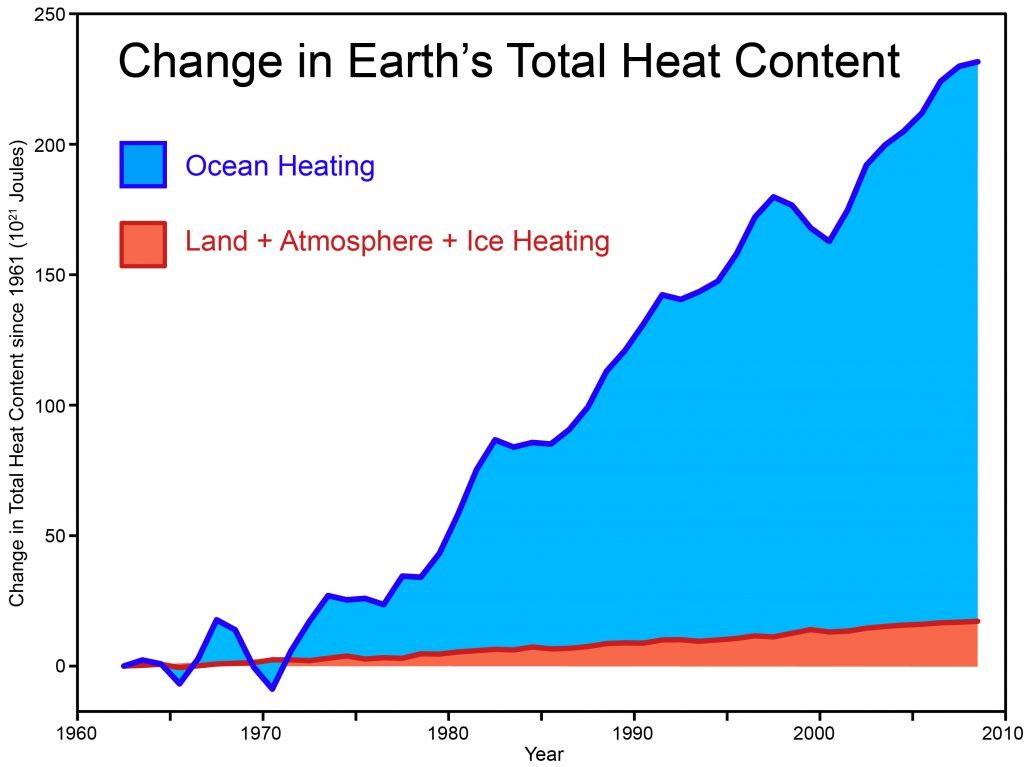 Heat production During Global Warming