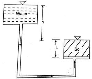 Upward flow of water causing quick sand condition