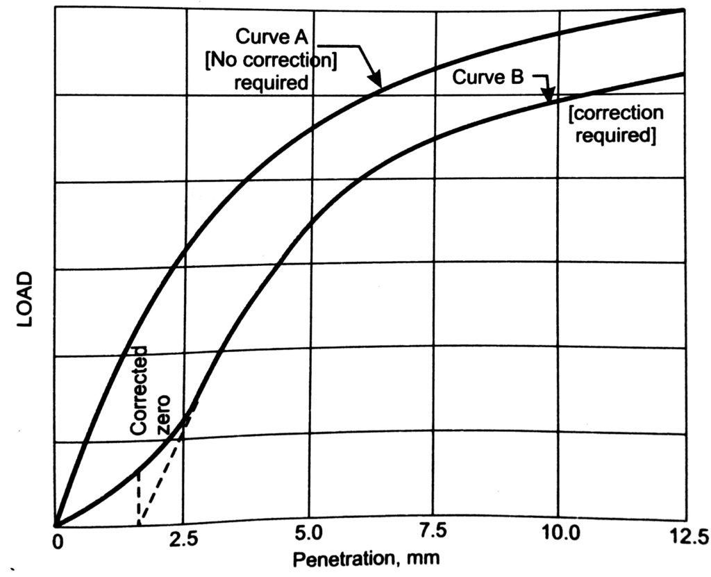 A load penetration curve of CBR test result