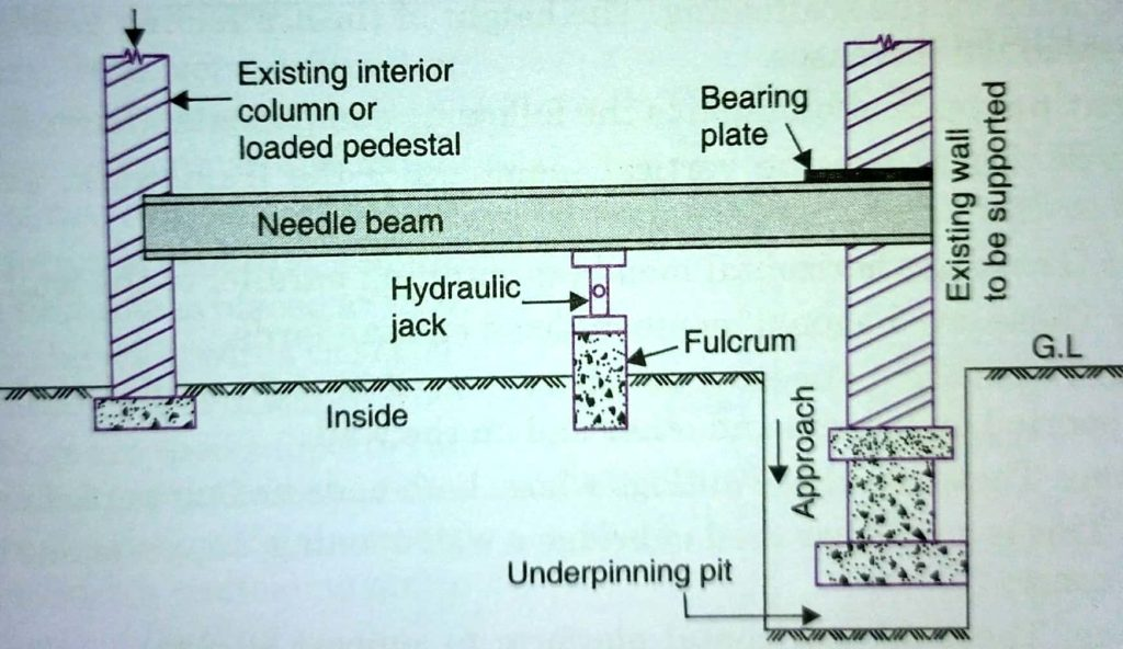 Pit Method of Underpinning with Cantiliver Needle