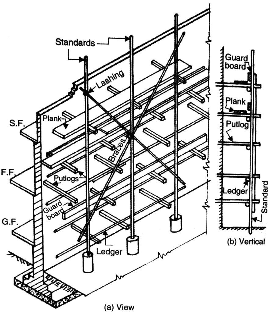 Scaffolding and its components