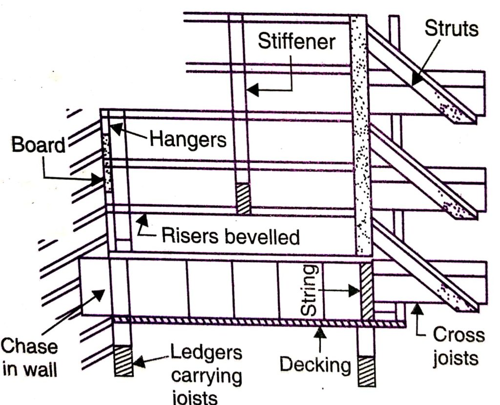 Form work for Stairs - Cross section view