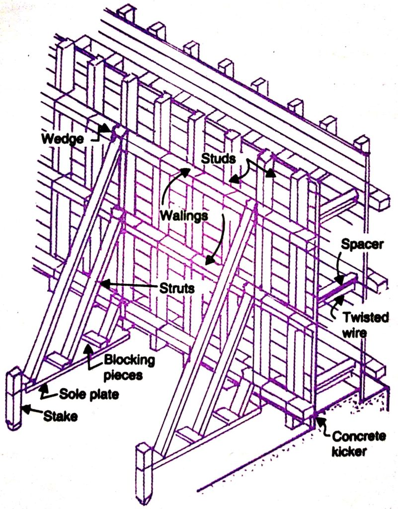 Formwork for Wall - Fixed type