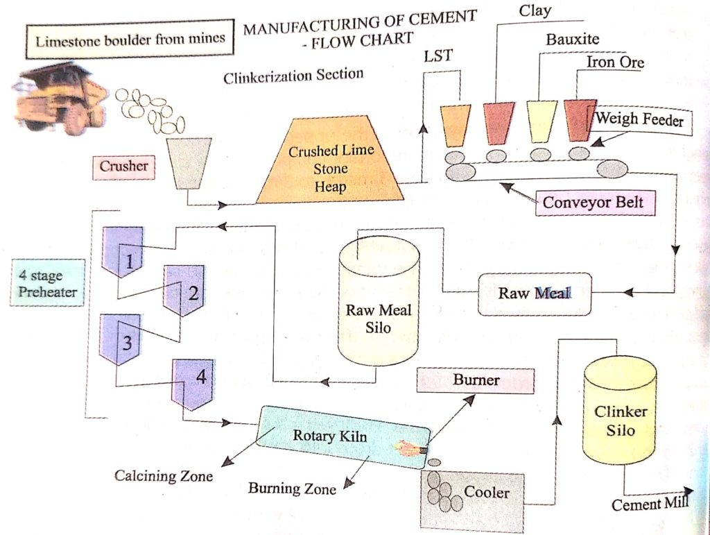 Manufacturing of cement flow chart- dry process