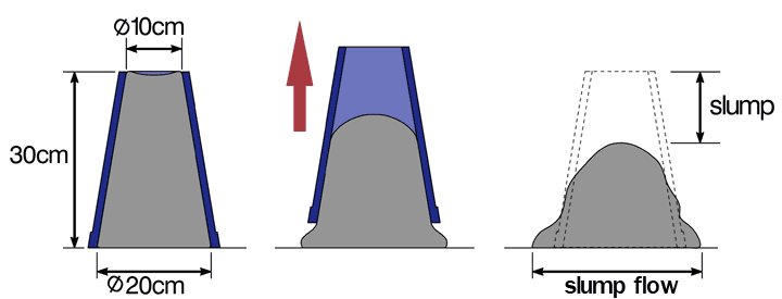 Slump test of concrete - Apparatus