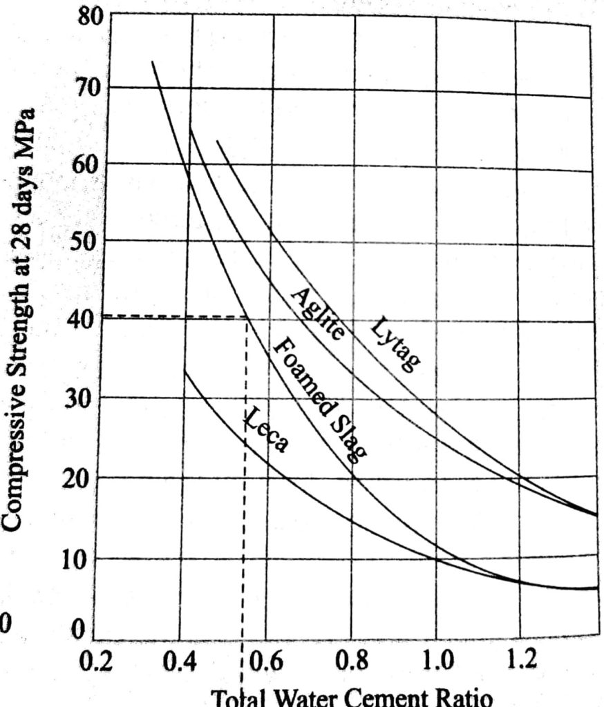 Relation between water-cement ratio and Compressive strenght for Light weight aggregate concrete.