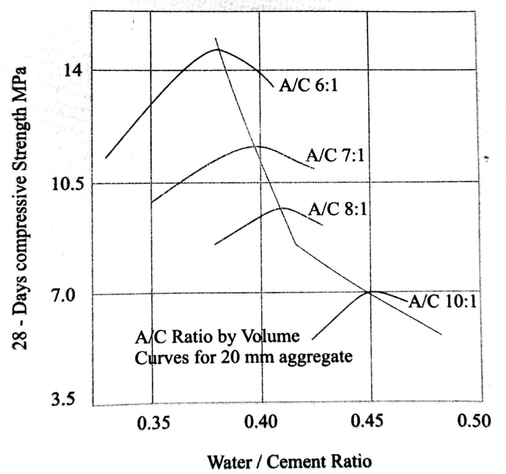 Relationship among Compressive Strength, WC and AC for no-fines concrete