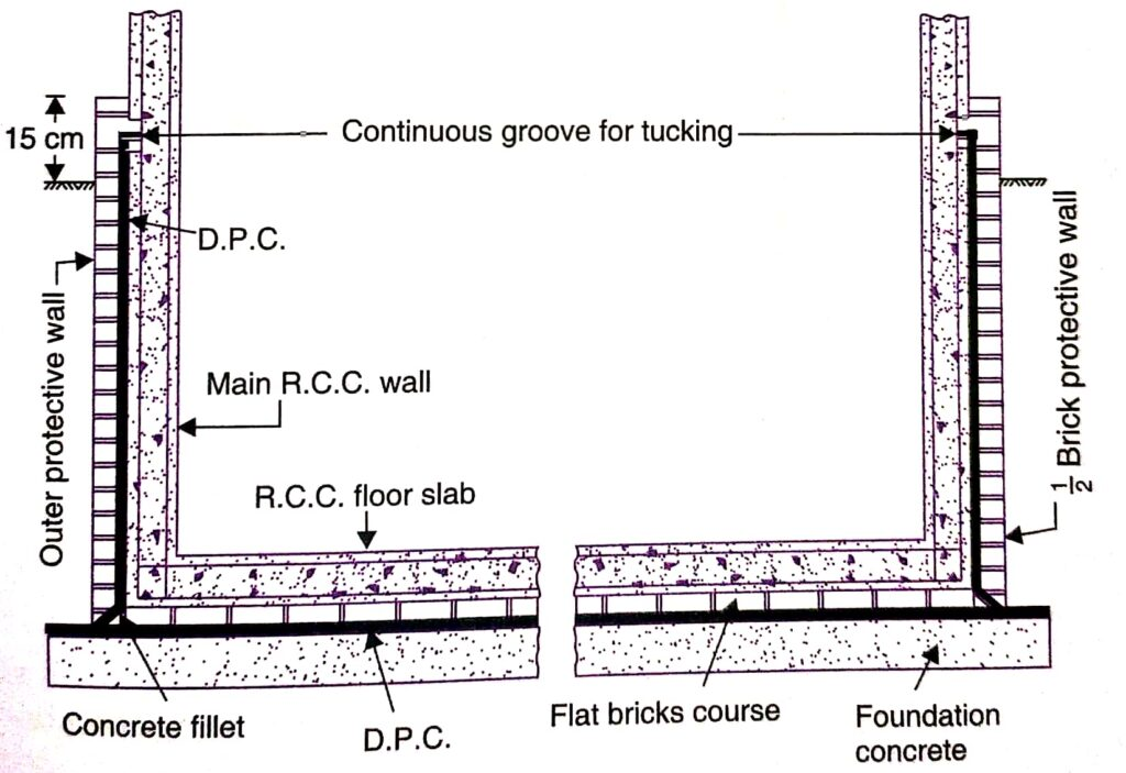 A tpical cross section showing Damp proof course DPC in building foundation in damp soil