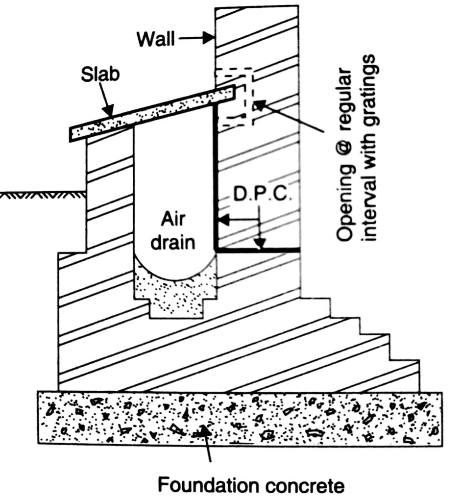 Air drain provision as DPC