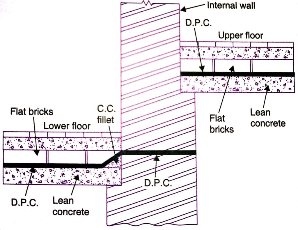 DPC system for internal wall