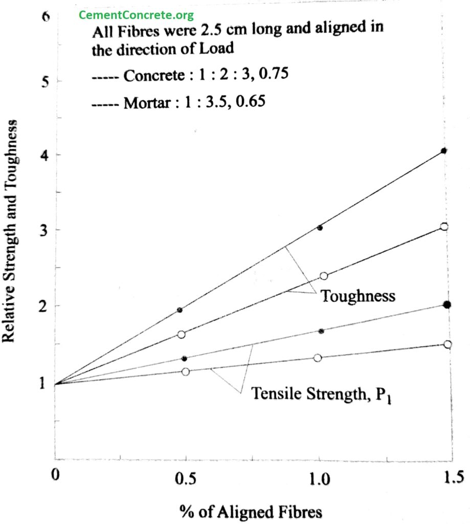 Graph showing the relation between volume of fiber in tension and strength property