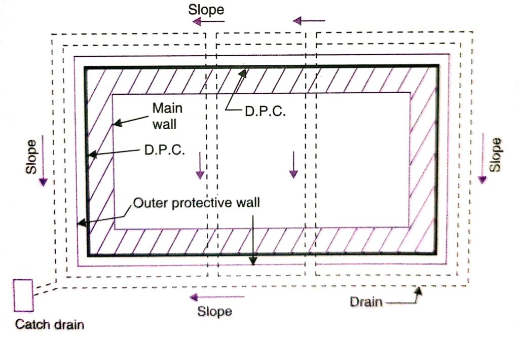 Layout od Drain - Plan