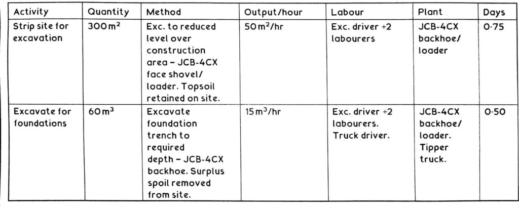 A typical Example of method statement for foundation excavation.