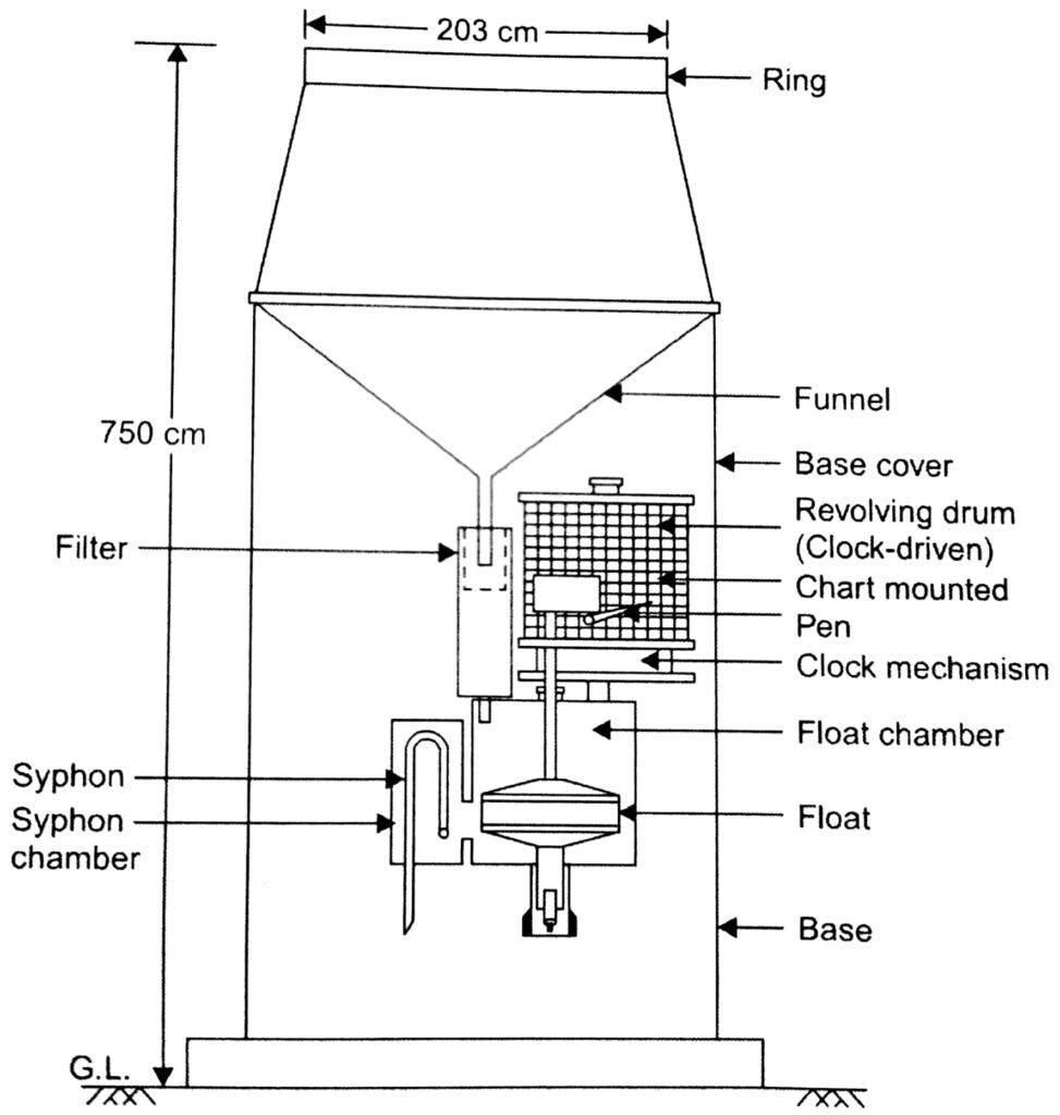 Float type Rain gauge