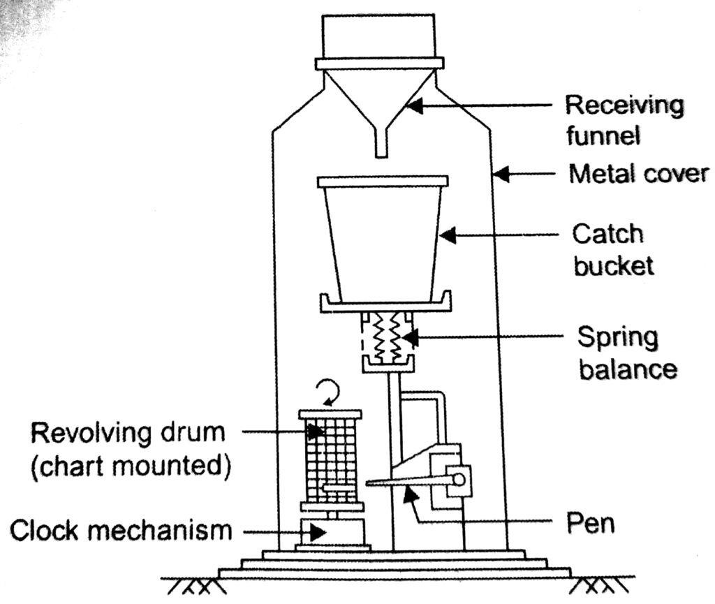 Fig. 5. Weighting bucket  type rain gauge