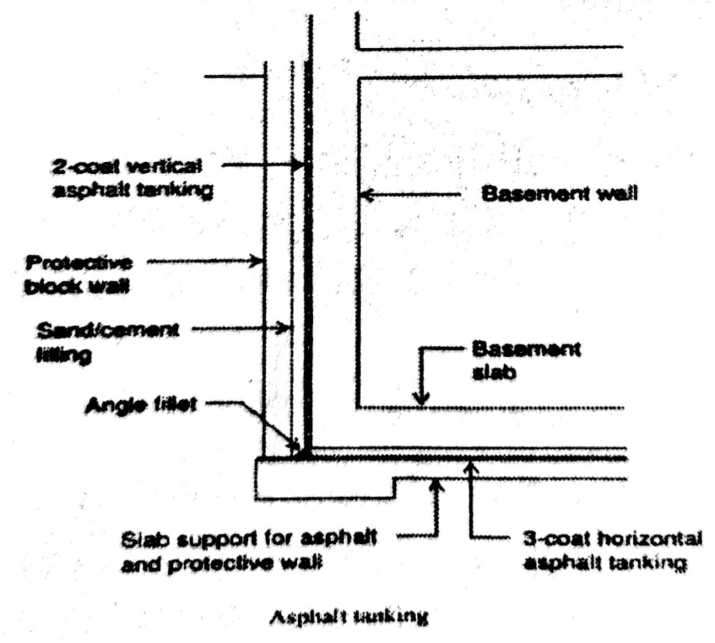 A typical model of Asphalt Tanking