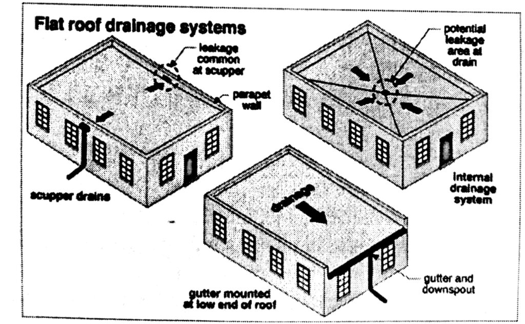 Drainage system for Flat roof
