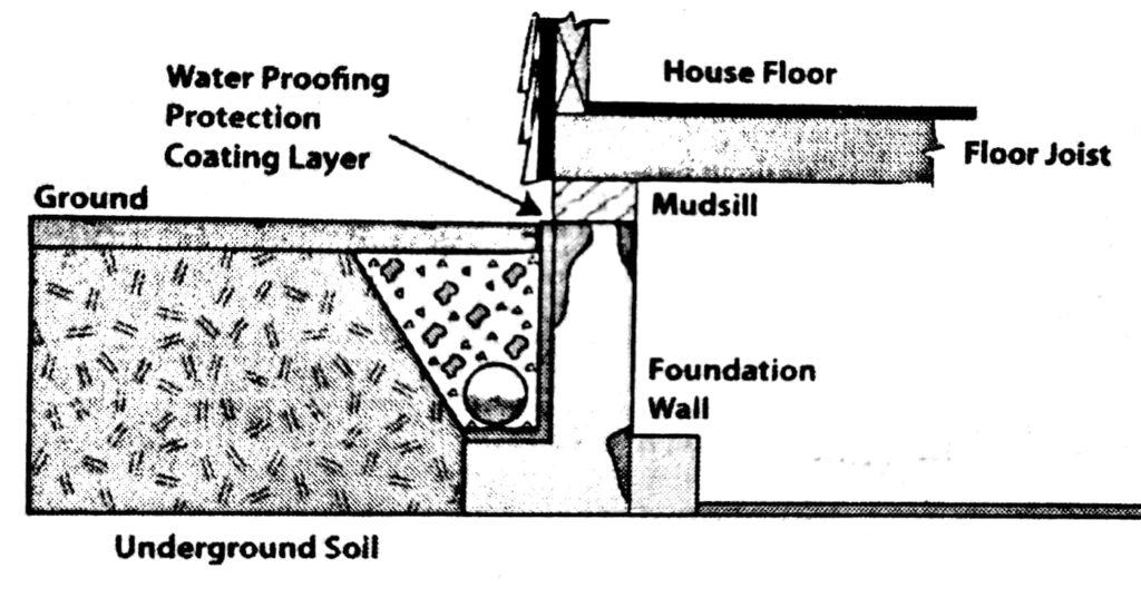 Foundation air drain
