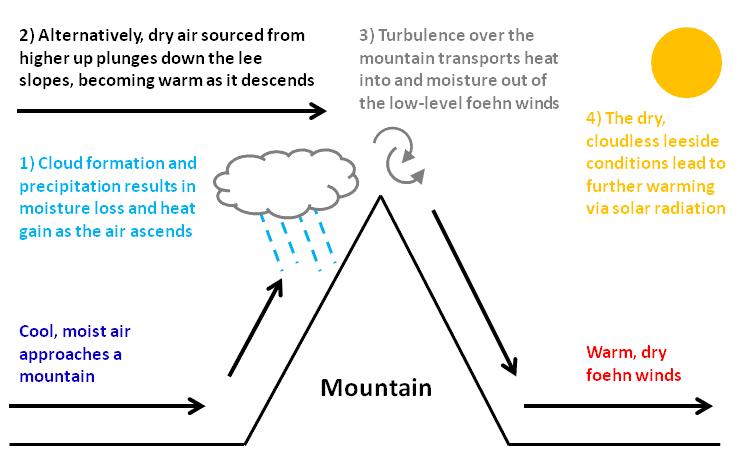 Causes of Precipitation