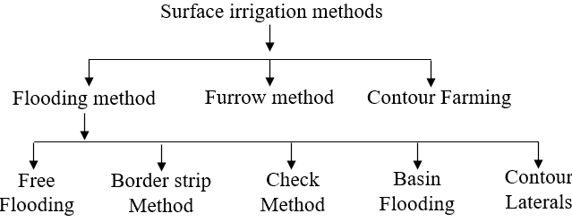 Methods of Surface Irrigation