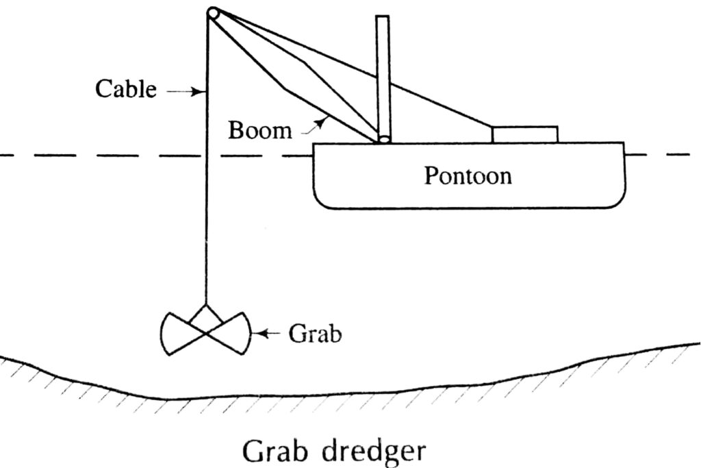 A typical Layout of Grab dredger