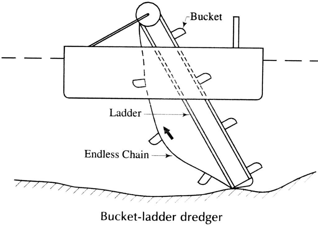 Bucket- ladder dredger