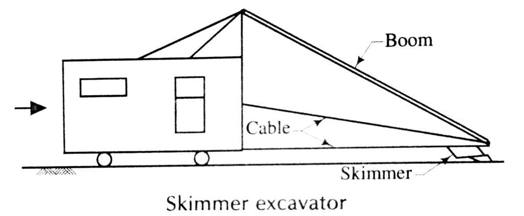 Skimmer excavator