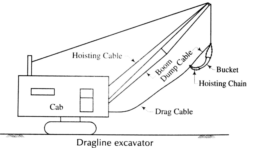 TYpical Layout of Drahline excavator