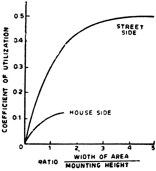 Coefficient of Utilization for lighting unit spacing caculation