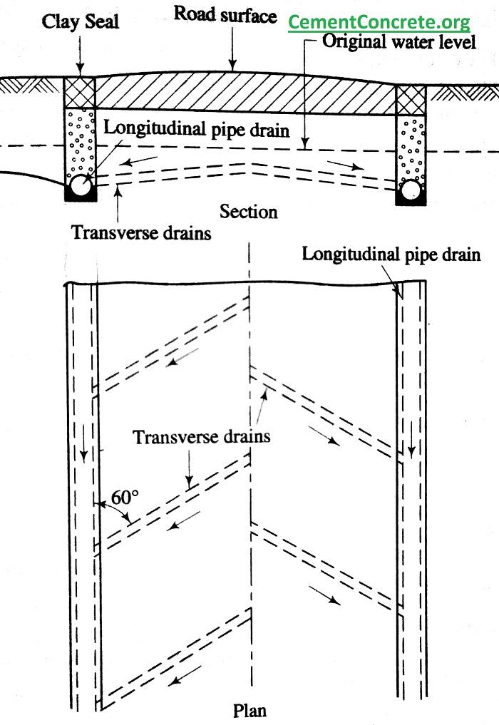 Longitudinal and transverse drains