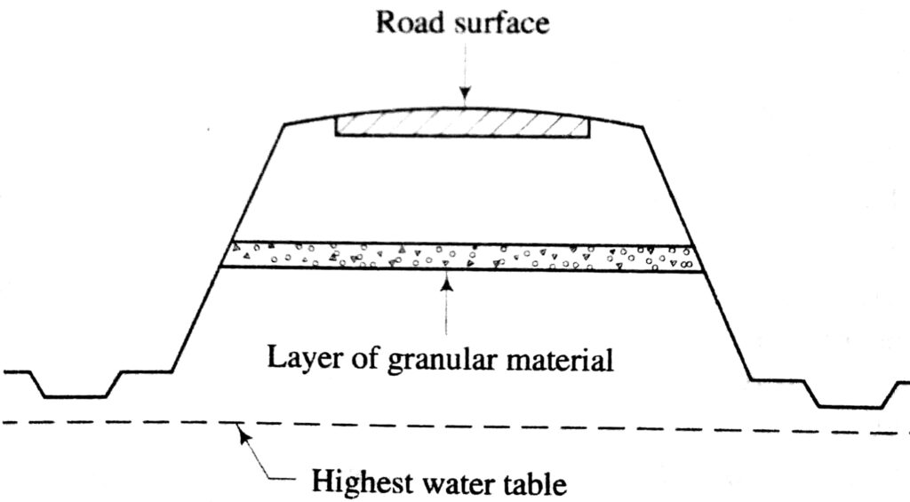Method of control of capillary ris by granular layer