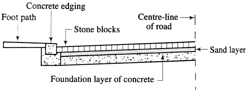 Typical layout of a stone block pavement