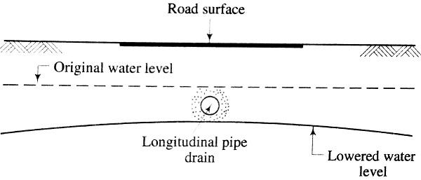 pipe drain in centre of Road