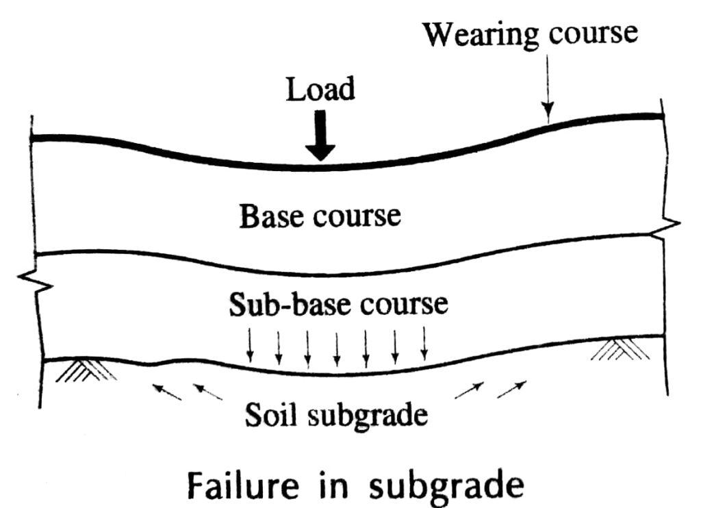 Failure in Subgrade