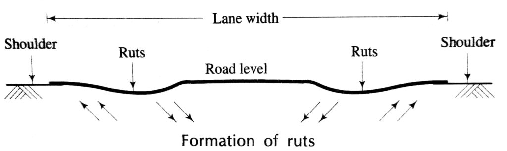 Formation of Ruts