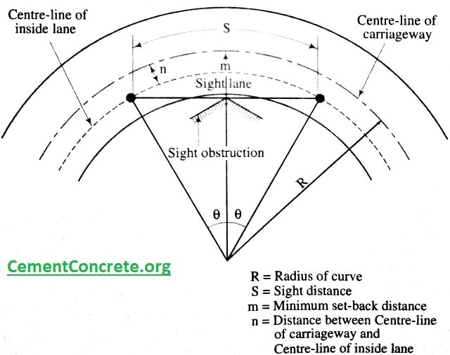 Visibility at horizontal curves - setback distance curve