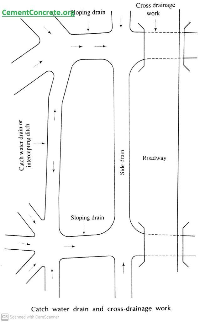 catch water drain and cross-drainage work for hill side road