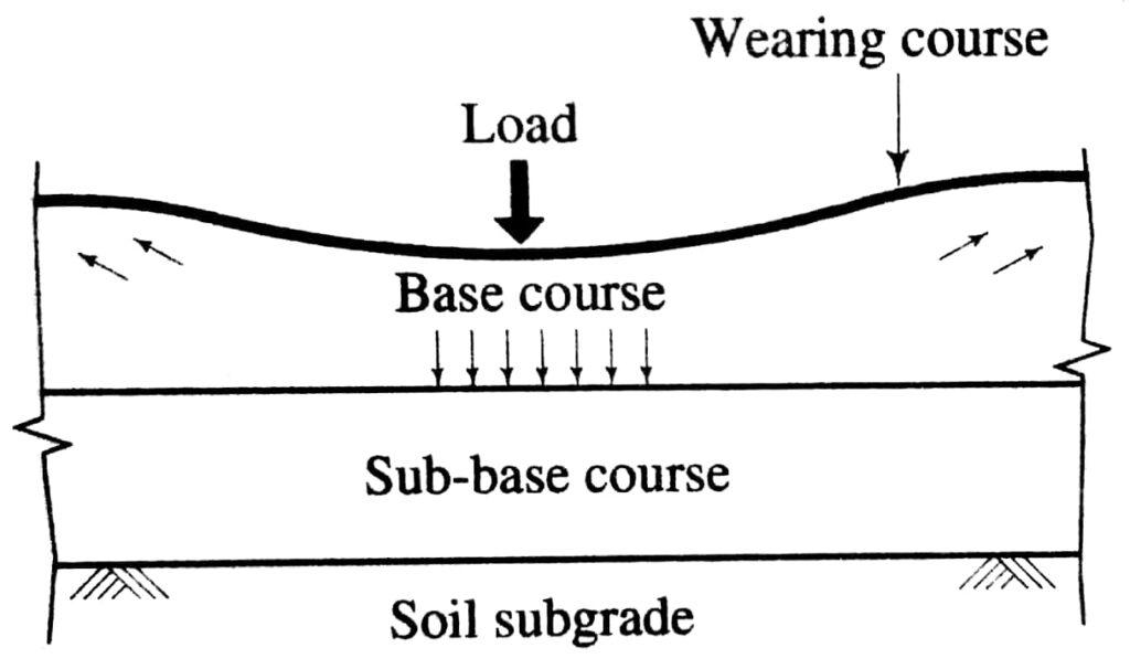 failure in Base course
