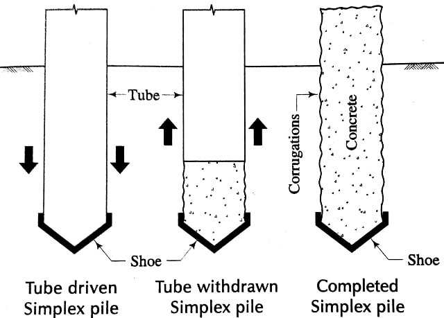1.tube driven simplex pile, 2. Tube withdrawn, 3. completed simplex pile
