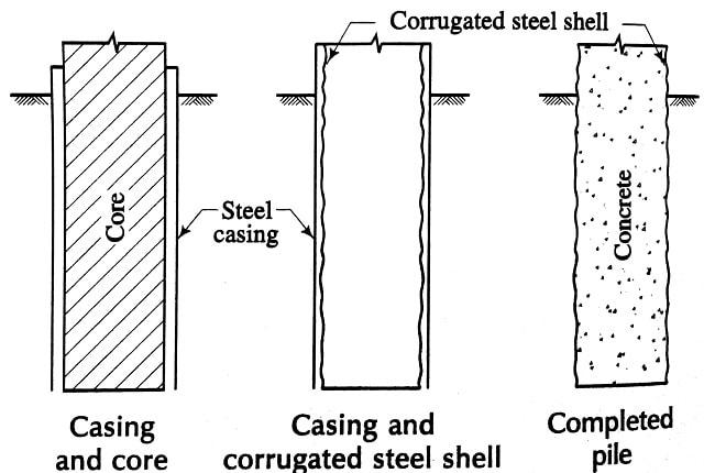 Mac Arthur piles casing and cores