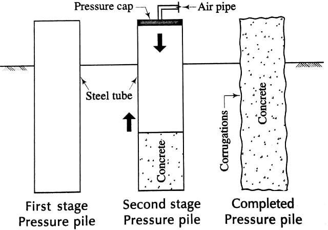 Pressure Piles- First stage, Second stage, Completed pile