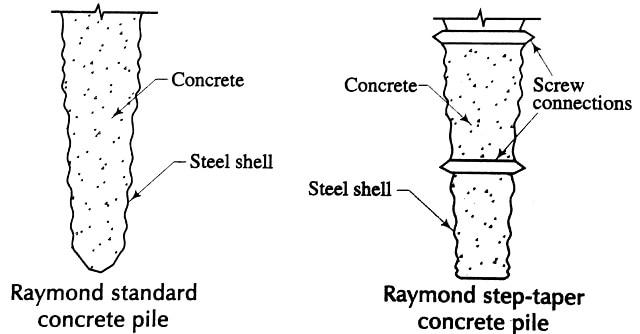 Reymond standard concrete pile and Reymond step-taper concrete pile
