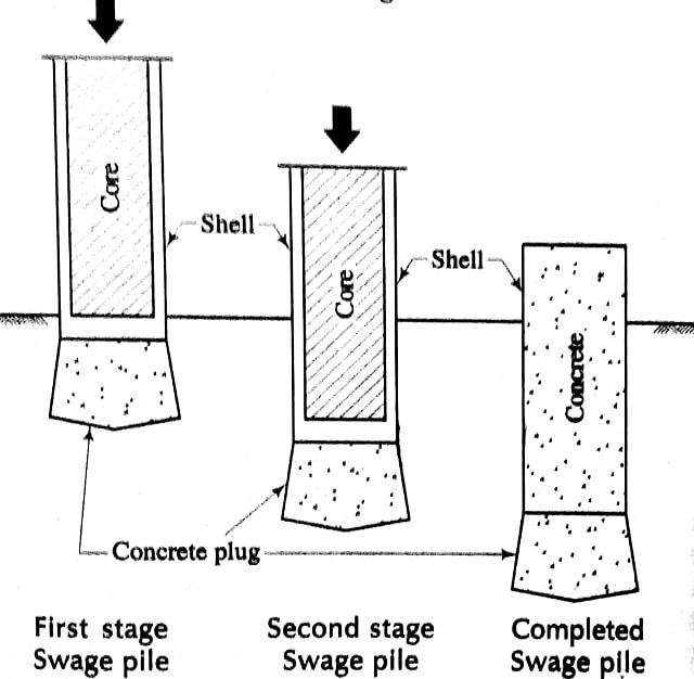 Three stages of forming of Swage piles